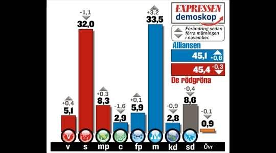 """SÅ GJORDES UNDERSÖKNINGEN: Fråga: """"Vilket parti skulle du rösta på om det var riksdagsval i dag?"""" Undersökningsperiod: 27/11-5/12. Metod: Telefonintervjuer med röstberättigade 18 år och äldre. Antal tillfrågade: 1 000. Beställare: Expressen. Mätinstitut: Demoskop. Ingen av förändringarna i denna månads mätning är statistiskt signifikanta."""