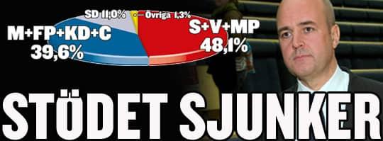 ETT STEG BAKÅT. Statsminister Fredrik Reinfeldt har anledning att se bekymrad ut. Enligt Demoskops senaste mätning har alliansen under 40 procent i väljarstöd. Samtidigt noteras S, V och MP tillsammans för 48,1 procent. Foto: SVEN LINDWALL