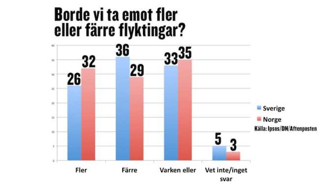 36 procent av svenskarna vill ta emot färre invandrare, enligt undersökningen.