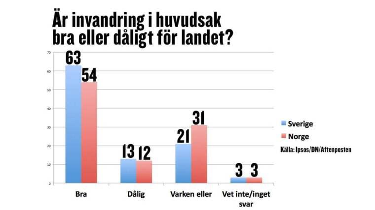 Ny undersökning visar att 63 procent av svenskar är positiva till invandring, visar undersökningen som publiceras i Dagens Nyheter och Aftenposten.