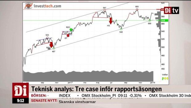 Teknisk analys med Investtech:s Adrian Axelsson