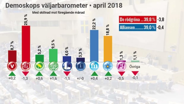 Smockan för Löfven – sämsta väljarstödet sedan 2016