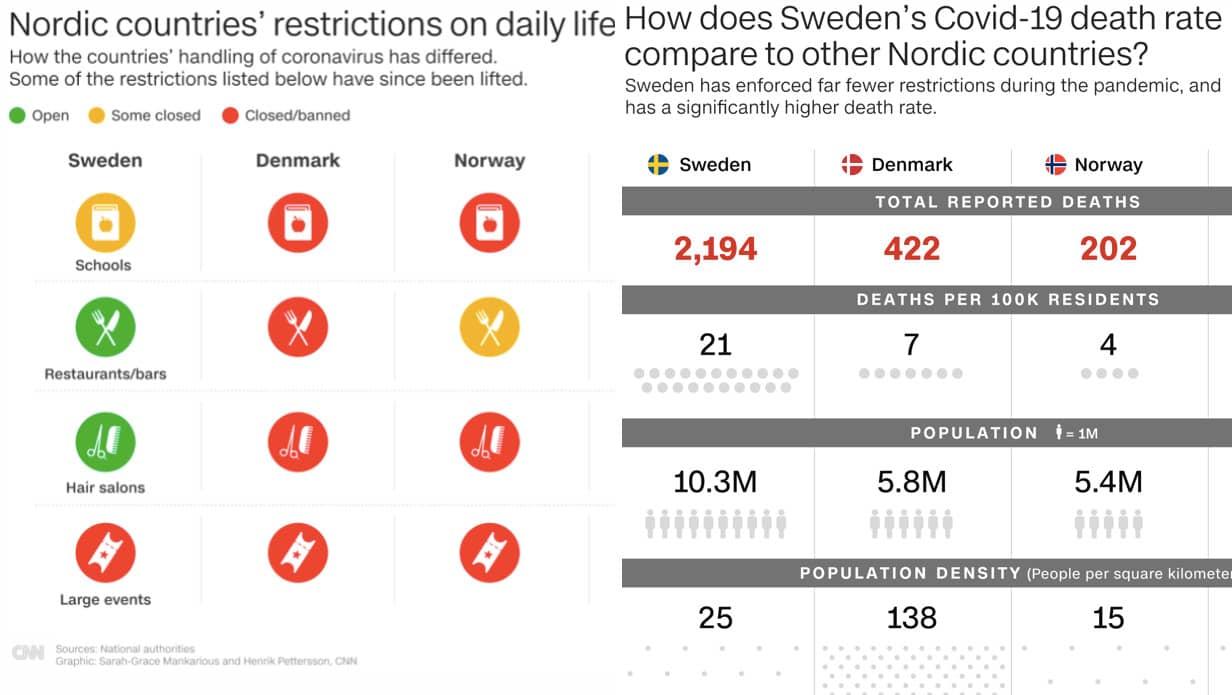 Kritiska jämförelsen: Sverige mot Norden