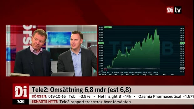 Tele2 rapporterar strax över förväntan - justerat resultat 2,8 mdr (est 2,7)