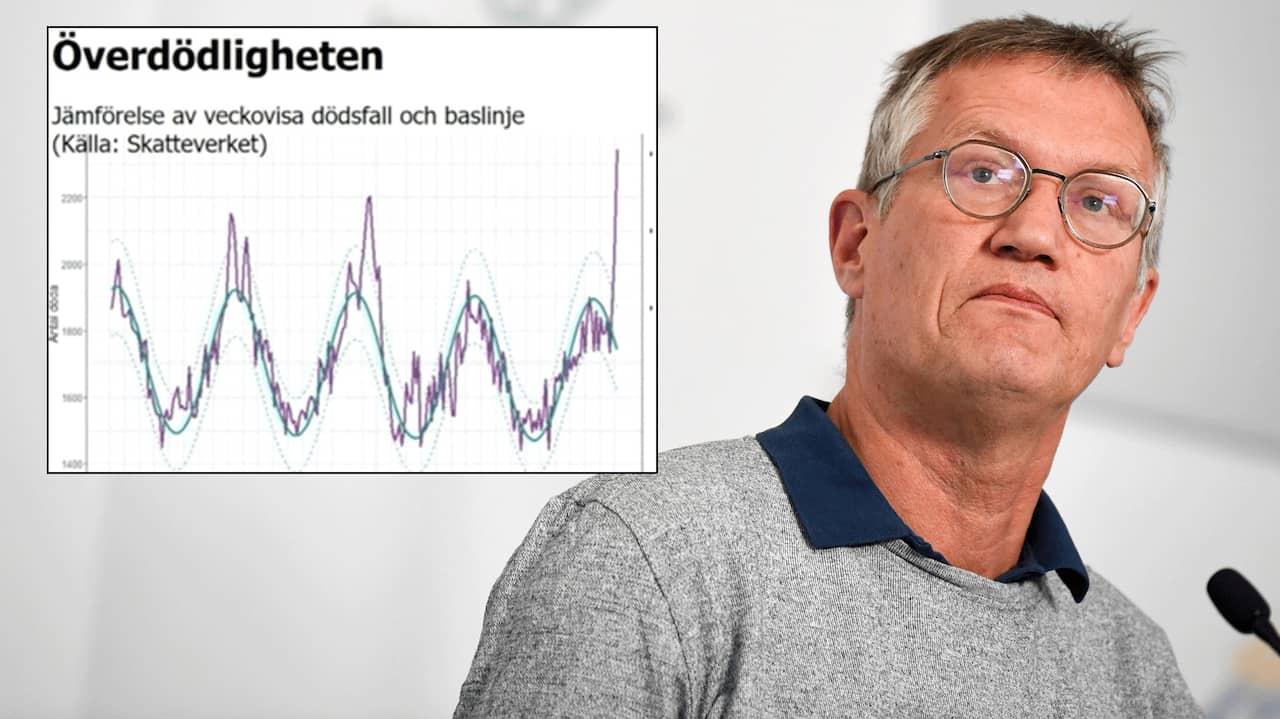 Så många fler dör under corona i Sverige
