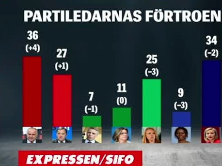 Högst förtroende för Jonas Sjöstedt i Expressen/Sifo
