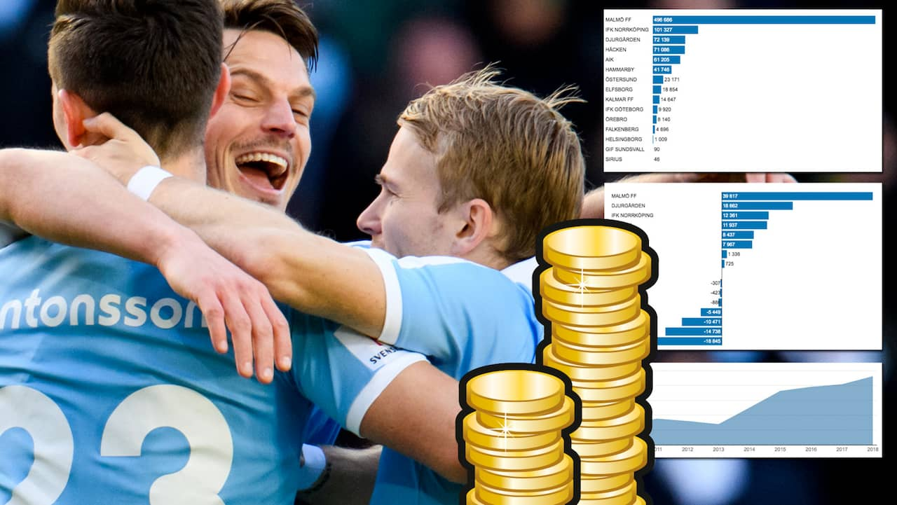Allsvenskans rikaste klubbar – så rik är din klubb