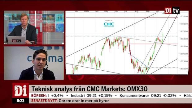 Teknisk analys av OMXS30 och Astra Zeneca