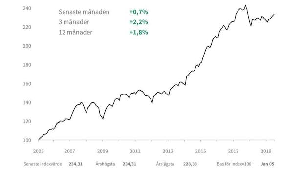 Bopriserna ökar på bred front i Sverige