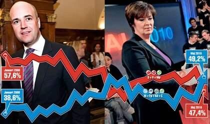 Alliansen går om oppositionen i den nya mätningen. Slutsatsen: Väljarna gör tummen ner för de rödgrönas budgetförslag. Foto: Cliff Owen/AP och Robban Andersson
