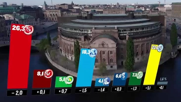 SD vinnare och S förlorare i SCB-mätning