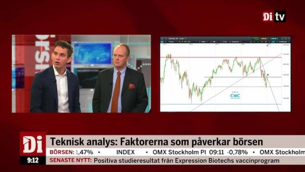 """Brobacke: """"Uppgångarna kraftiga i björnmarknad"""""""