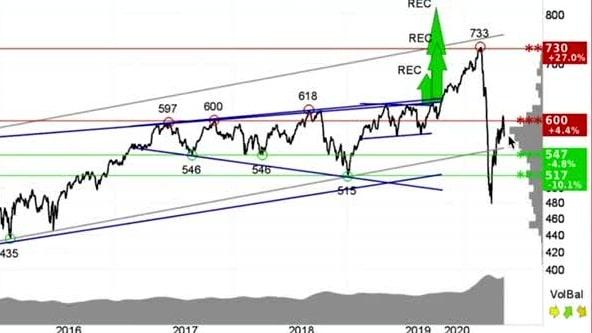 """Teknisk analys från investtech.com - """"AstraZeneca ligger i stigande trendkanal"""""""